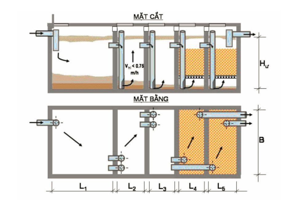 Bể tự hoại cải tiến có các vách ngăn mỏng dòng hướng lên và ngăn lọc kị khí (BASTAF)