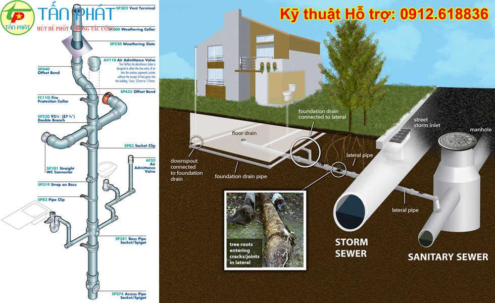 Cấu tạo đường ống nước thoát sàn cống ngầm
